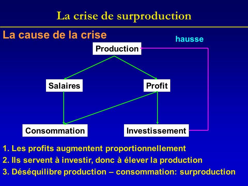 La crise de surproduction Production SalairesProfit ConsommationInvestissement hausse 1.