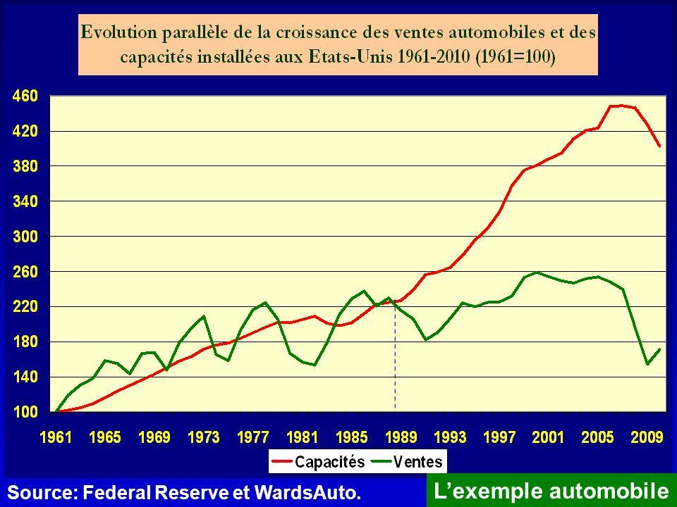 Source: Federal Reserve et WardsAuto. Lexemple automobile