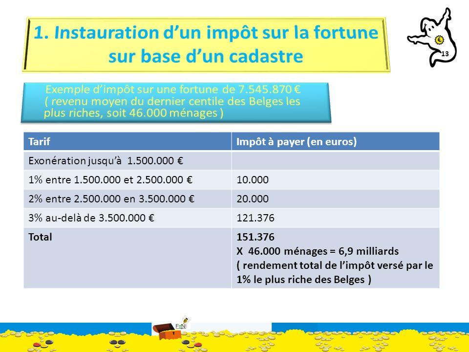 13 TarifImpôt à payer (en euros) Exonération jusquà 1.500.000 1% entre 1.500.000 et 2.500.000 10.000 2% entre 2.500.000 en 3.500.000 20.000 3% au-delà de 3.500.000 121.376 Total151.376 X 46.000 ménages = 6,9 milliards ( rendement total de limpôt versé par le 1% le plus riche des Belges )