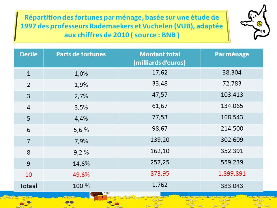 15 DecileParts de fortunesMontant total (milliards deuros) Par ménage 11,0% 17,6238.304 21,9% 33,4872.783 32,7% 47,57103.413 43,5% 61,67134.065 54,4% 77,53168.543 65,6 % 98,67214.500 77,9% 139,20302.609 89,2 % 162,10352.391 914,6% 257,25559.239 1049,6% 873,951.899.891 Totaal100 % 1.762 383.043