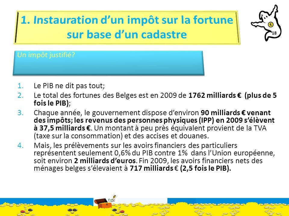 18 1.Le PIB ne dit pas tout; 2.Le total des fortunes des Belges est en 2009 de 1762 milliards (plus de 5 fois le PIB); 3.Chaque année, le gouvernement dispose denviron 90 milliards venant des impôts; les revenus des personnes physiques (IPP) en 2009 sélèvent à 37,5 milliards.