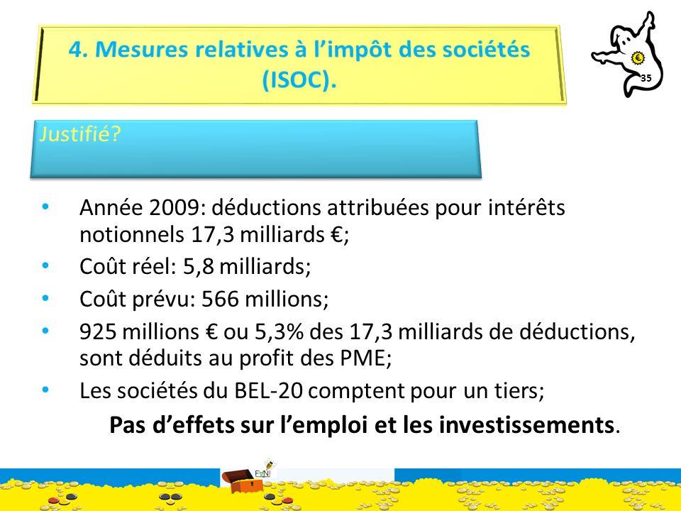 35 Année 2009: déductions attribuées pour intérêts notionnels 17,3 milliards ; Coût réel: 5,8 milliards; Coût prévu: 566 millions; 925 millions ou 5,3% des 17,3 milliards de déductions, sont déduits au profit des PME; Les sociétés du BEL-20 comptent pour un tiers; Pas deffets sur lemploi et les investissements.