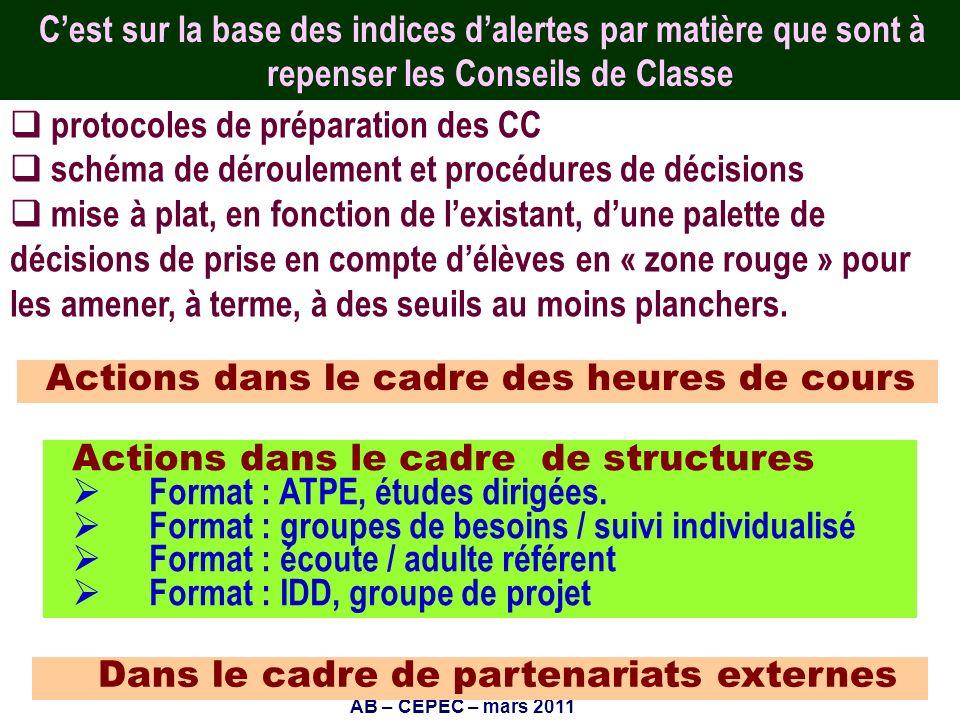 AB – CEPEC – mars 2011 18 Cest sur la base des indices dalertes par matière que sont à repenser les Conseils de Classe Actions dans le cadre des heure