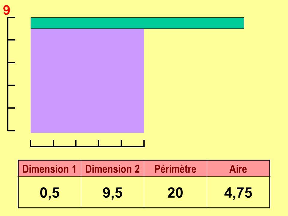 9 Dimension 1Dimension 2PérimètreAire 0,59,5204,75