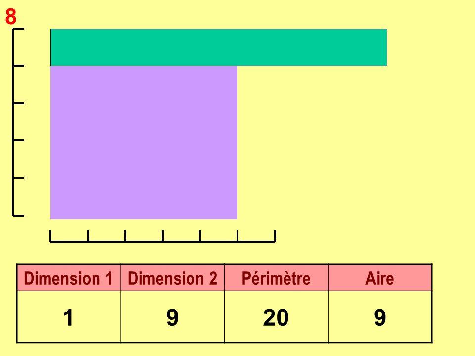 8 Dimension 1Dimension 2PérimètreAire 19209