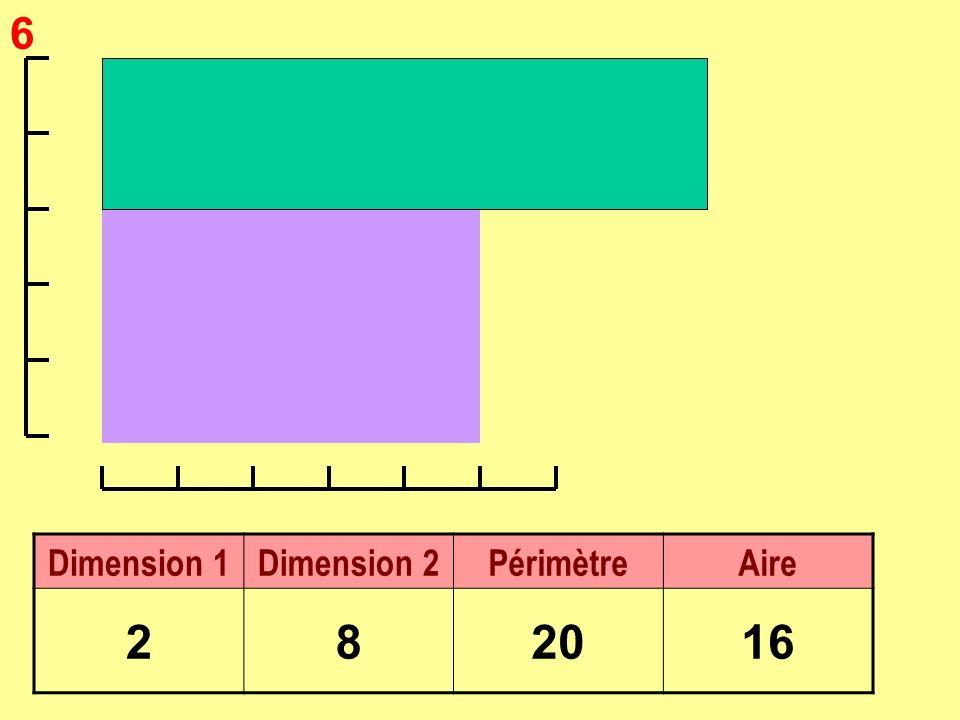 6 Dimension 1Dimension 2PérimètreAire 282016