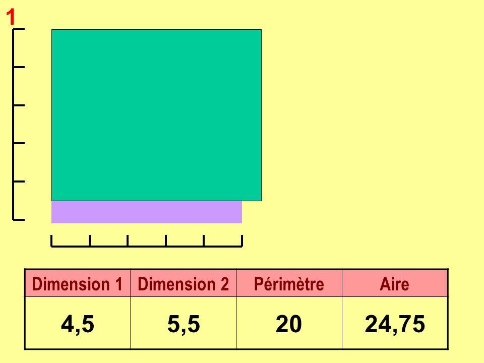1 Dimension 1Dimension 2PérimètreAire 4,55,52024,75