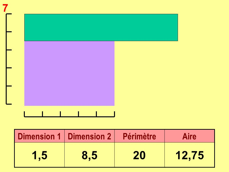 2 Dimension 1Dimension 2PérimètreAire 462024
