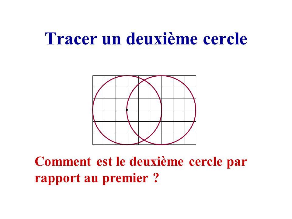 Tracer un deuxième cercle Comment est le deuxième cercle par rapport au premier ?