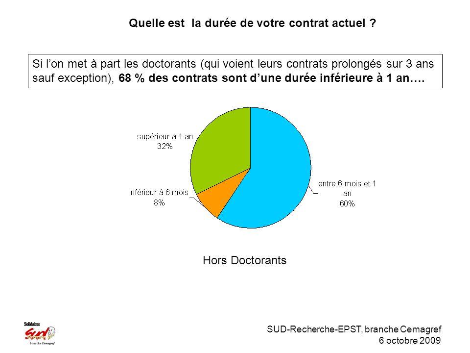 SUD-Recherche-EPST, branche Cemagref 6 octobre 2009 Hors Doctorants Si lon met à part les doctorants (qui voient leurs contrats prolongés sur 3 ans sauf exception), 68 % des contrats sont dune durée inférieure à 1 an….