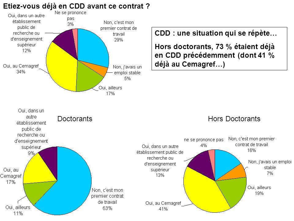 SUD-Recherche-EPST, branche Cemagref 6 octobre 2009 Hors Doctorants Etiez-vous déjà en CDD avant ce contrat .