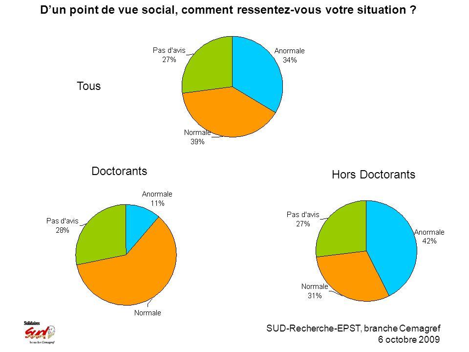 SUD-Recherche-EPST, branche Cemagref 6 octobre 2009 Doctorants Hors Doctorants Dun point de vue social, comment ressentez-vous votre situation .