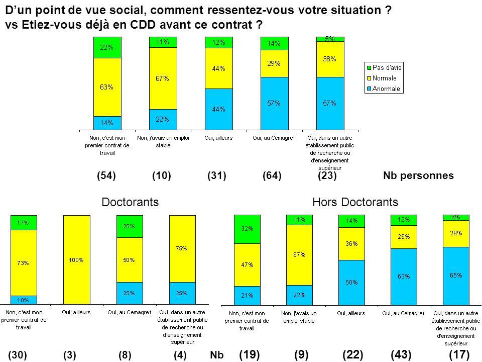 SUD-Recherche-EPST, branche Cemagref 6 octobre 2009 Hors DoctorantsDoctorants Dun point de vue social, comment ressentez-vous votre situation .