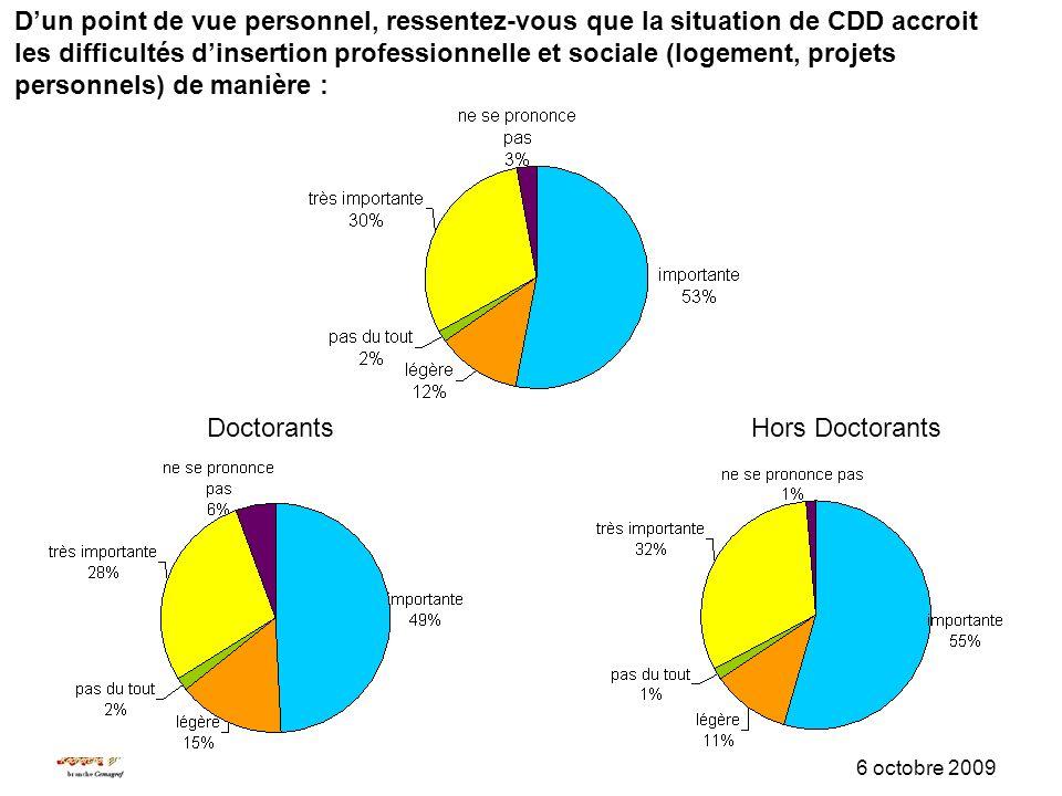 SUD-Recherche-EPST, branche Cemagref 6 octobre 2009 DoctorantsHors Doctorants Dun point de vue personnel, ressentez-vous que la situation de CDD accroit les difficultés dinsertion professionnelle et sociale (logement, projets personnels) de manière :