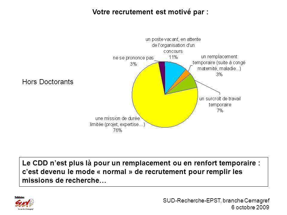 SUD-Recherche-EPST, branche Cemagref 6 octobre 2009 Hors Doctorants Votre recrutement est motivé par : Le CDD nest plus là pour un remplacement ou en renfort temporaire : cest devenu le mode « normal » de recrutement pour remplir les missions de recherche…