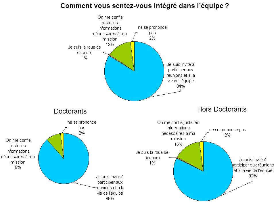 SUD-Recherche-EPST, branche Cemagref 6 octobre 2009 Doctorants Hors Doctorants Comment vous sentez-vous intégré dans léquipe