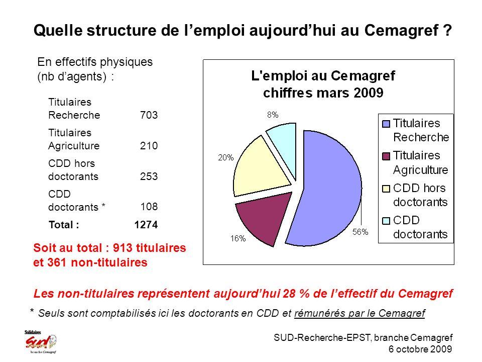 SUD-Recherche-EPST, branche Cemagref 6 octobre 2009 Quelle structure de lemploi aujourdhui au Cemagref .