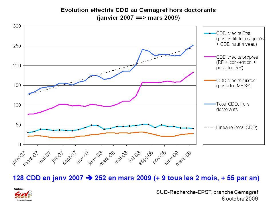 SUD-Recherche-EPST, branche Cemagref 6 octobre 2009 128 CDD en janv 2007 252 en mars 2009 (+ 9 tous les 2 mois, + 55 par an)