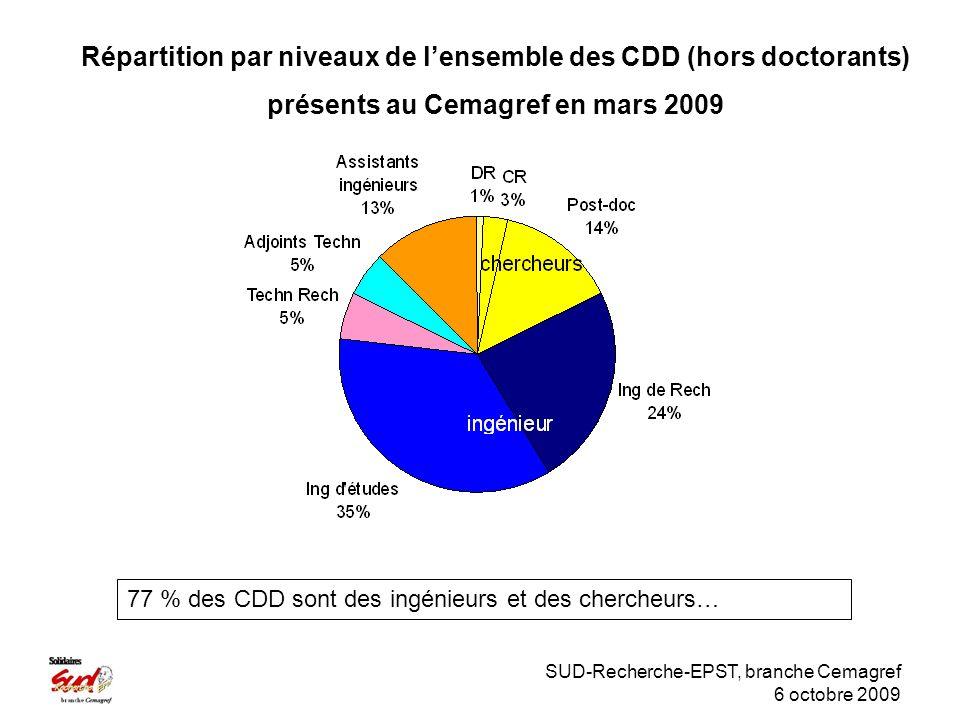 SUD-Recherche-EPST, branche Cemagref 6 octobre 2009 Répartition par niveaux de lensemble des CDD (hors doctorants) présents au Cemagref en mars 2009 77 % des CDD sont des ingénieurs et des chercheurs…