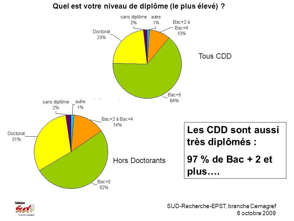 SUD-Recherche-EPST, branche Cemagref 6 octobre 2009 Tous CDD Les CDD sont aussi très diplômés : 97 % de Bac + 2 et plus….