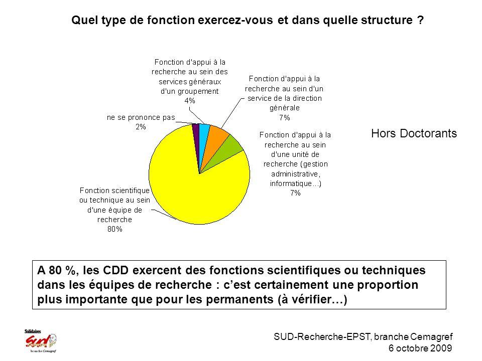 SUD-Recherche-EPST, branche Cemagref 6 octobre 2009 Hors Doctorants Quel type de fonction exercez-vous et dans quelle structure .