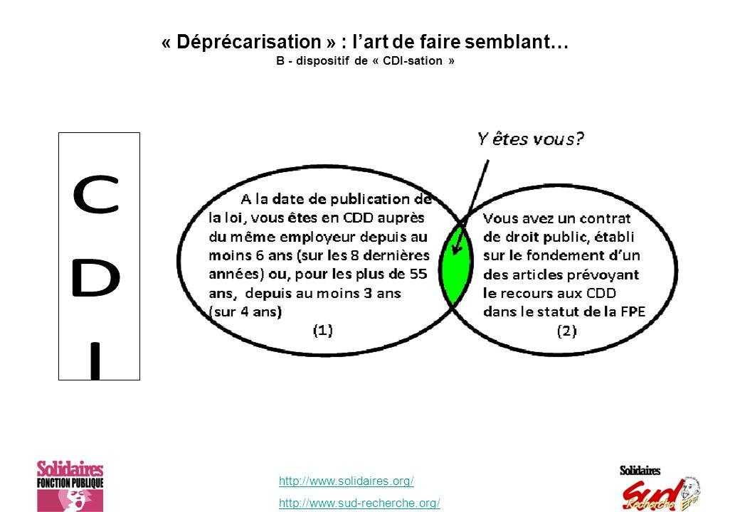 http://www.solidaires.org/ http://www.sud-recherche.org/ « Déprécarisation » : lart de faire semblant… B - dispositif de « CDI-sation »