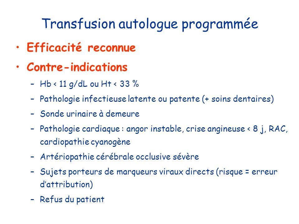 Transfusion autologue programmée Efficacité reconnue Contre-indications –Hb < 11 g/dL ou Ht < 33 % –Pathologie infectieuse latente ou patente (+ soins