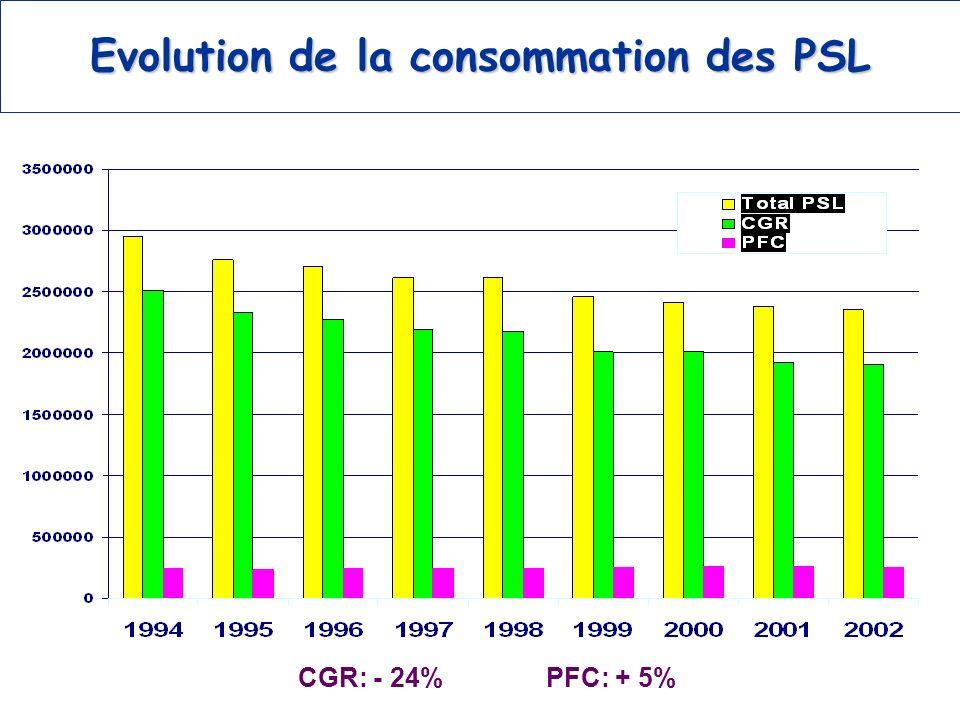 Evolution de la consommation des PSL CGR: - 24% PFC: + 5%