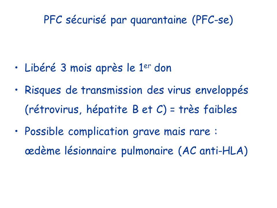 PFC sécurisé par quarantaine (PFC-se) Libéré 3 mois après le 1 er don Risques de transmission des virus enveloppés (rétrovirus, hépatite B et C) = trè