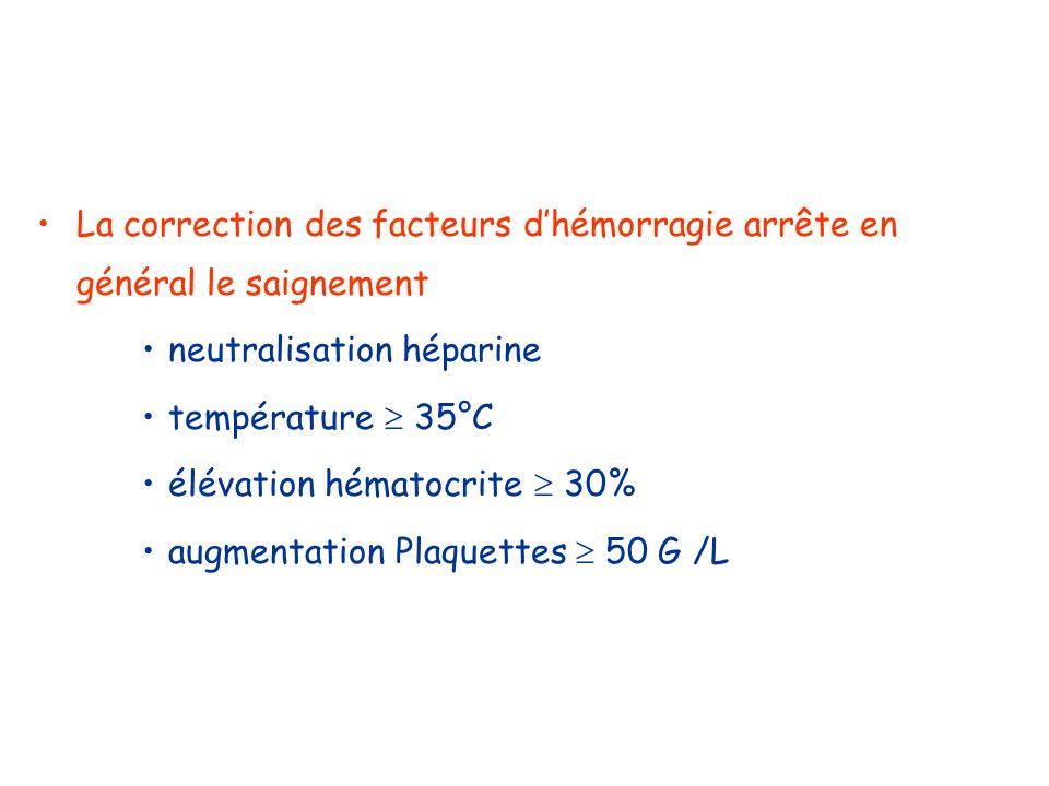 La correction des facteurs dhémorragie arrête en général le saignement neutralisation héparine température 35°C élévation hématocrite 30% augmentation