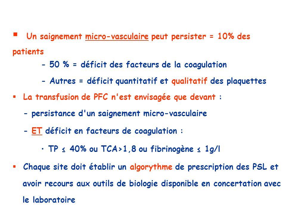 Un saignement micro-vasculaire peut persister = 10% des patients - 50 % = déficit des facteurs de la coagulation - Autres = déficit quantitatif et qua