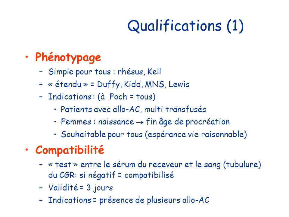Qualifications (1) Phénotypage –Simple pour tous : rhésus, Kell –« étendu » = Duffy, Kidd, MNS, Lewis –Indications : (à Foch = tous) Patients avec all