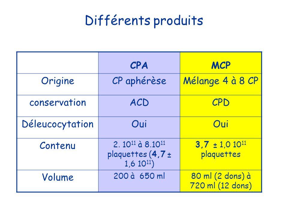 Différents produits CPAMCP OrigineCP aphérèseMélange 4 à 8 CP conservationACDCPD DéleucocytationOui Contenu 2. 10 11 à 8.10 11 plaquettes (4,7 ± 1,6 1