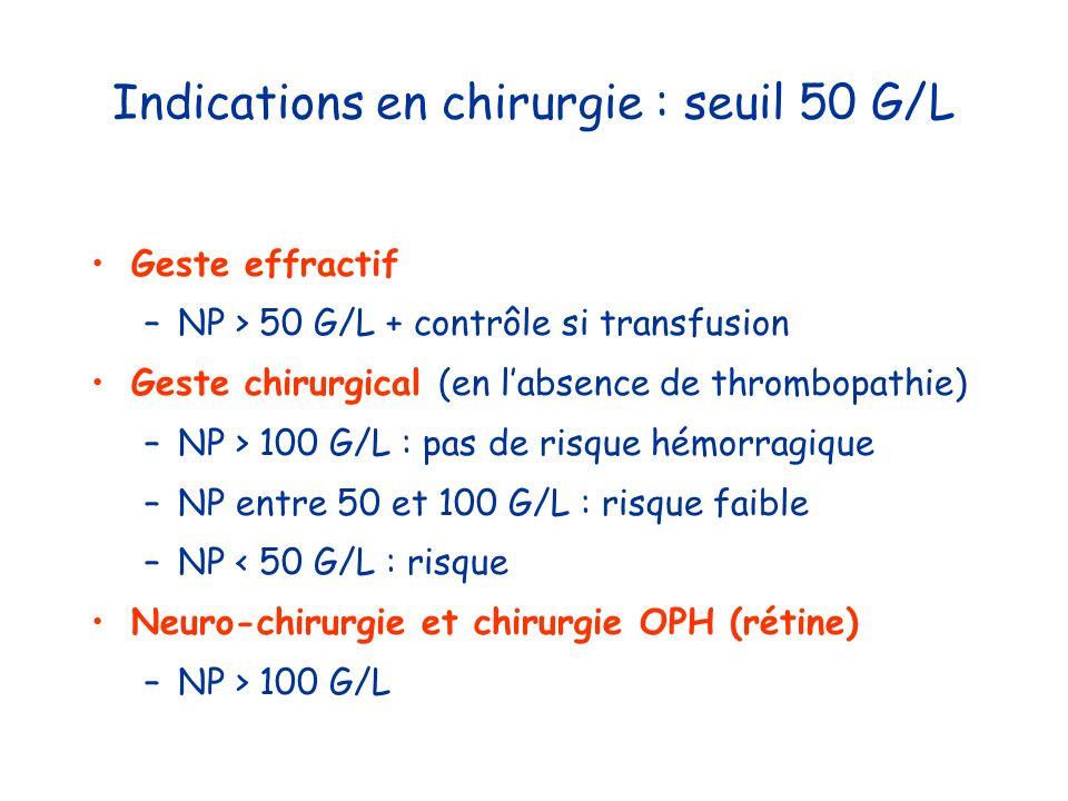 Indications en chirurgie : seuil 50 G/L Geste effractif –NP > 50 G/L + contrôle si transfusion Geste chirurgical (en labsence de thrombopathie) –NP >