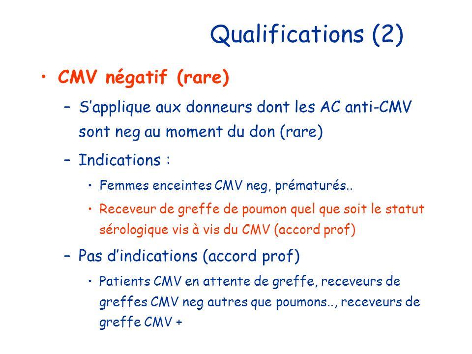Qualifications (2) CMV négatif (rare) –Sapplique aux donneurs dont les AC anti-CMV sont neg au moment du don (rare) –Indications : Femmes enceintes CM
