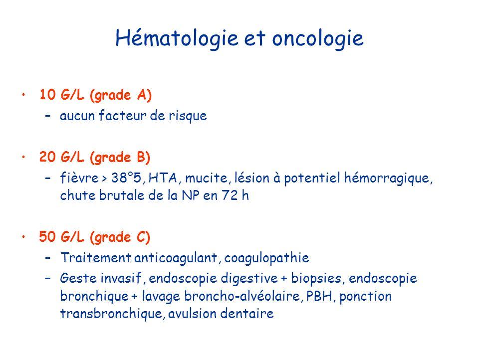 Hématologie et oncologie 10 G/L (grade A) –aucun facteur de risque 20 G/L (grade B) –fièvre > 38°5, HTA, mucite, lésion à potentiel hémorragique, chut