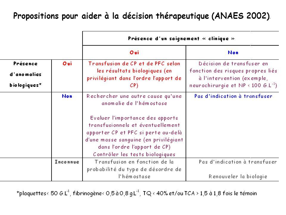 Propositions pour aider à la décision thérapeutique (ANAES 2002).