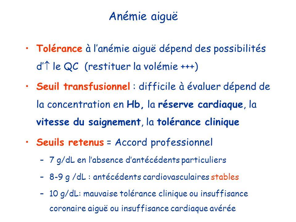 Anémie aiguë Tolérance à lanémie aiguë dépend des possibilités d le QC (restituer la volémie +++) Seuil transfusionnel : difficile à évaluer dépend de