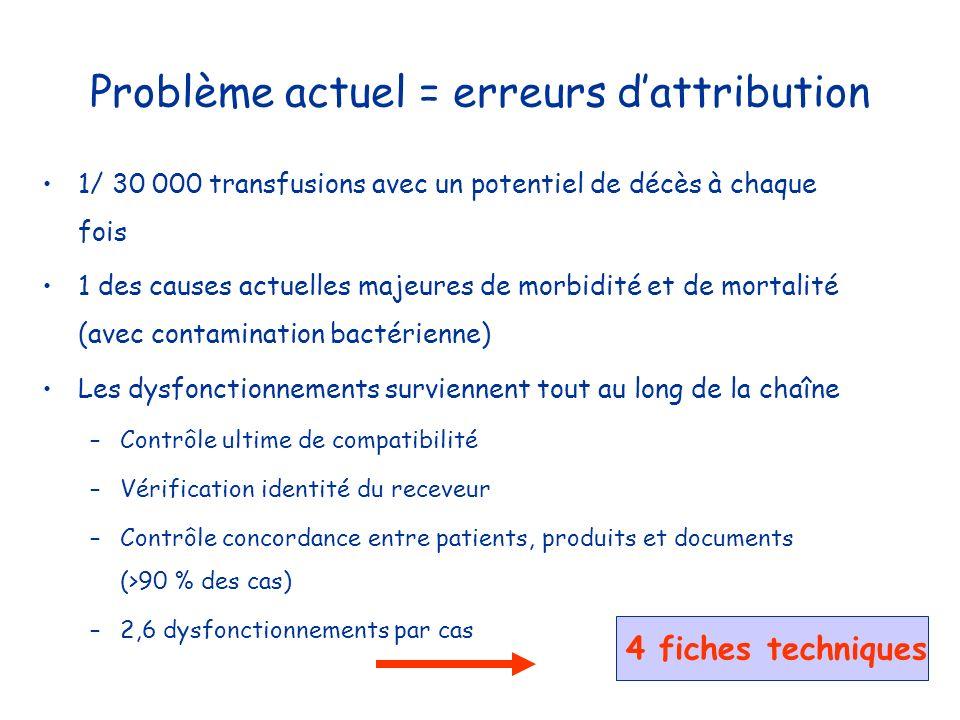 Problème actuel = erreurs dattribution 1/ 30 000 transfusions avec un potentiel de décès à chaque fois 1 des causes actuelles majeures de morbidité et