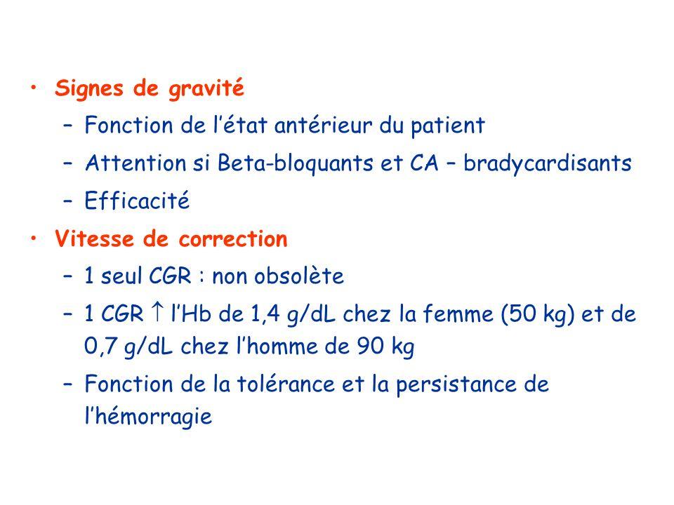 Signes de gravité –Fonction de létat antérieur du patient –Attention si Beta-bloquants et CA – bradycardisants –Efficacité Vitesse de correction –1 se