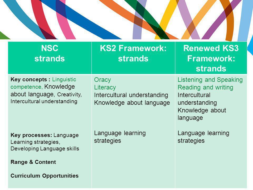 NSC strands KS2 Framework: strands Renewed KS3 Framework: strands Key concepts : Linguistic competence, Knowledge about language, Creativity, Intercul