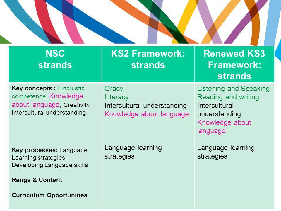 NSC strands KS2 Framework: strands Renewed KS3 Framework: strands Key concepts : Linguistic competence, Knowledge about language, Creativity, Intercultural understanding Key processes: Language Learning strategies, Developing Language skills Range & Content Curriculum Opportunities Oracy Literacy Intercultural understanding Knowledge about language Language learning strategies Listening and Speaking Reading and writing Intercultural understanding Knowledge about language Language learning strategies