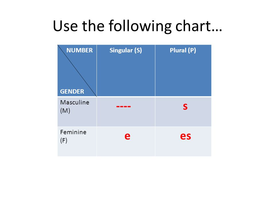 Use the following chart… NUMBER GENDER Singular (S)Plural (P) Masculine (M) ---- s Feminine (F) e es