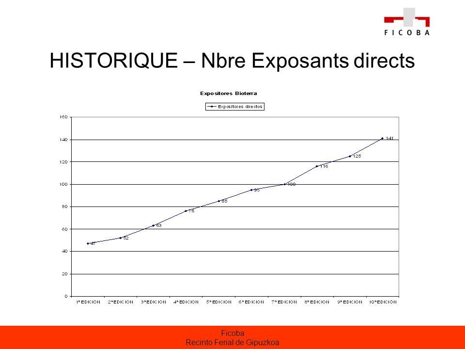 Ficoba Recinto Ferial de Gipuzkoa HISTORIQUE – Nbre Exposants directs