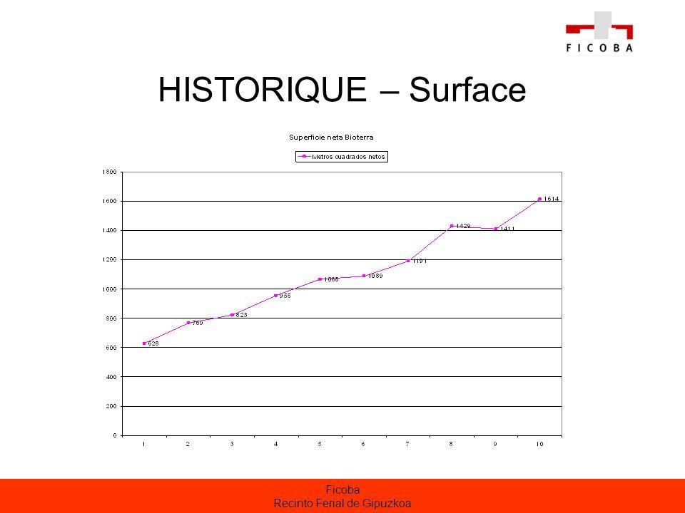 Ficoba Recinto Ferial de Gipuzkoa HISTORIQUE – Surface