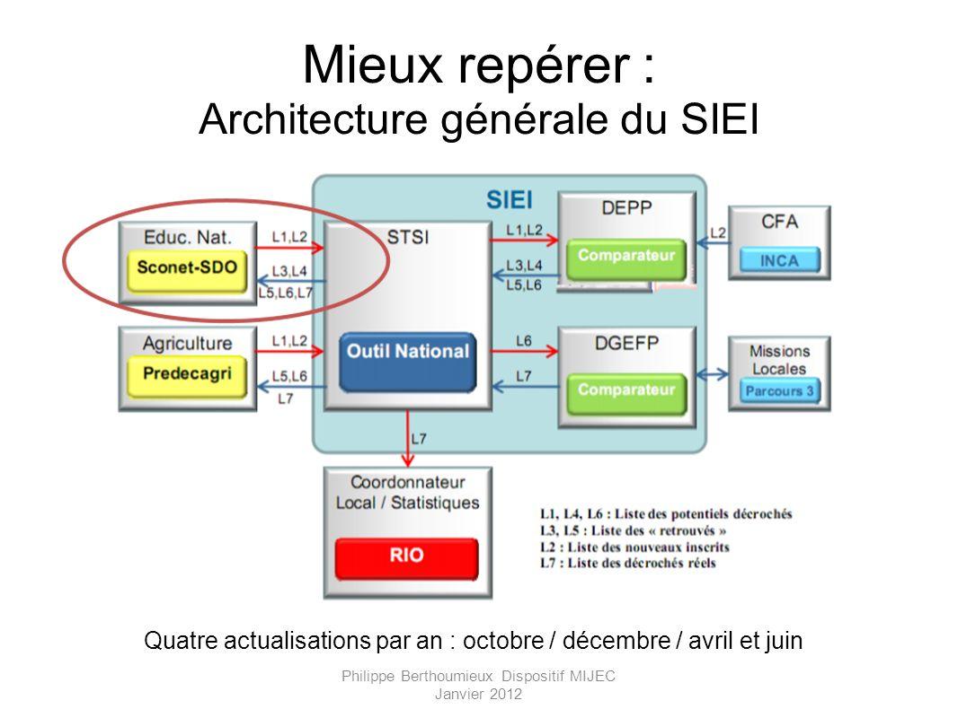 Mieux repérer : Architecture générale du SIEI Quatre actualisations par an : octobre / décembre / avril et juin Philippe Berthoumieux Dispositif MIJEC