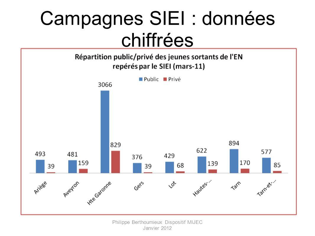 Campagnes SIEI : données chiffrées Philippe Berthoumieux Dispositif MIJEC Janvier 2012