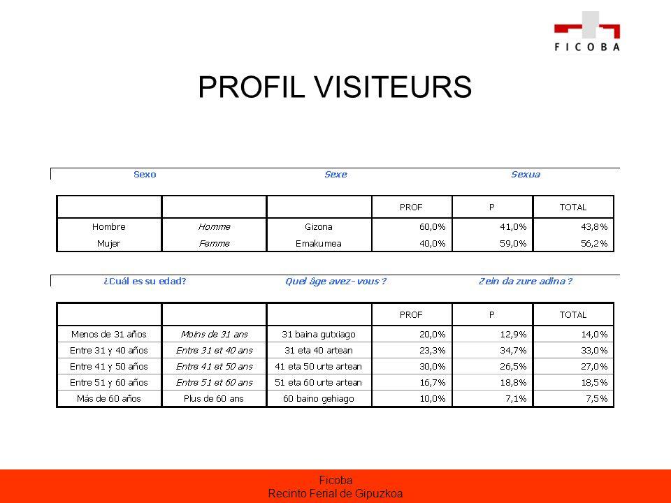 Ficoba Recinto Ferial de Gipuzkoa PROFIL VISITEURS