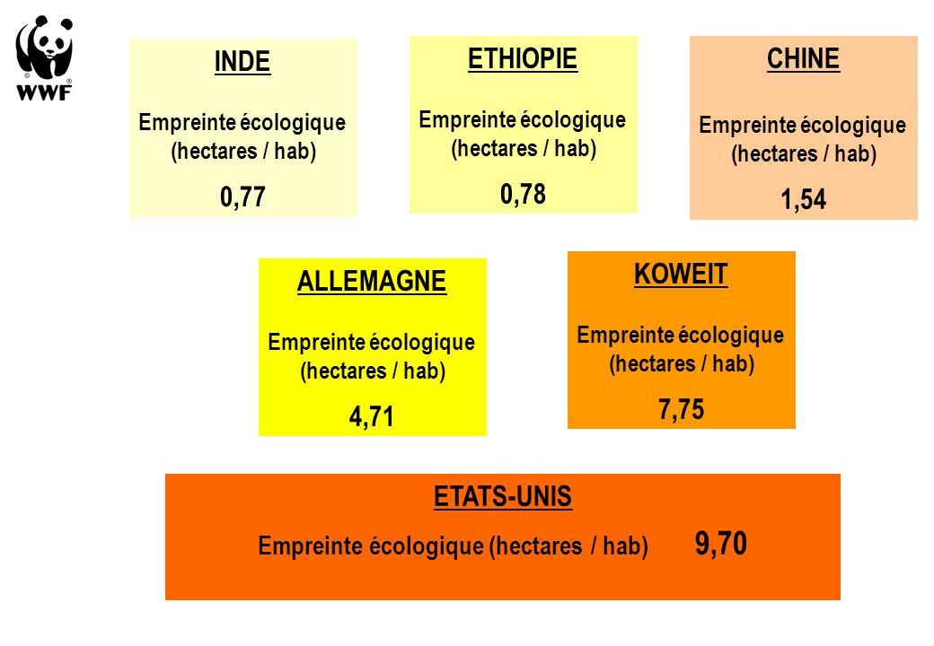 CHINE Empreinte écologique (hectares / hab) 1,54 INDE Empreinte écologique (hectares / hab) 0,77 ETHIOPIE Empreinte écologique (hectares / hab) 0,78 KOWEIT Empreinte écologique (hectares / hab) 7,75 ETATS-UNIS Empreinte écologique (hectares / hab) 9,70 ALLEMAGNE Empreinte écologique (hectares / hab) 4,71