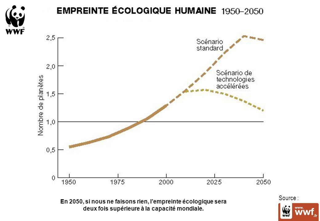 Source : En 2050, si nous ne faisons rien, lempreinte écologique sera deux fois supérieure à la capacité mondiale.
